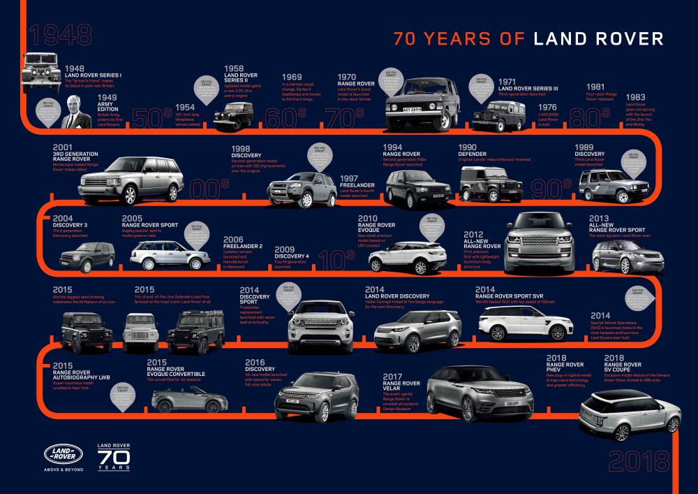 12.ª 'Land Rover Party' celebra 70 anos da Land Rover